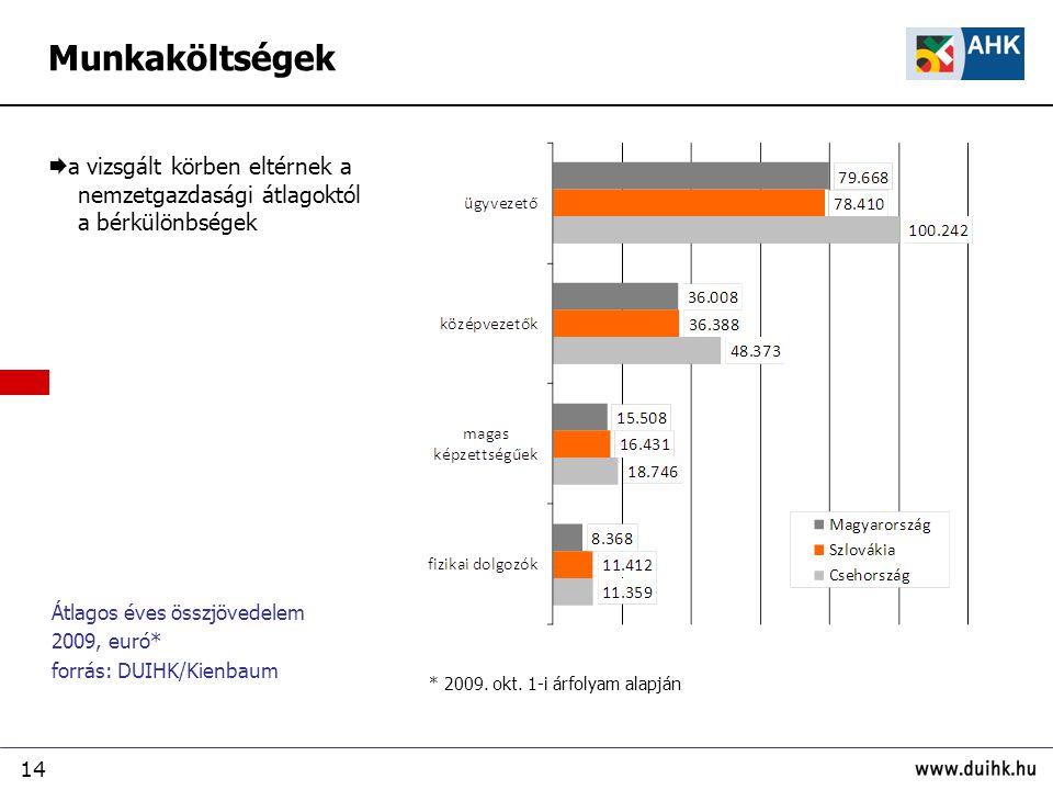 14 Átlagos éves összjövedelem 2009, euró* forrás: DUIHK/Kienbaum  a vizsgált körben eltérnek a nemzetgazdasági átlagoktól a bérkülönbségek * 2009.