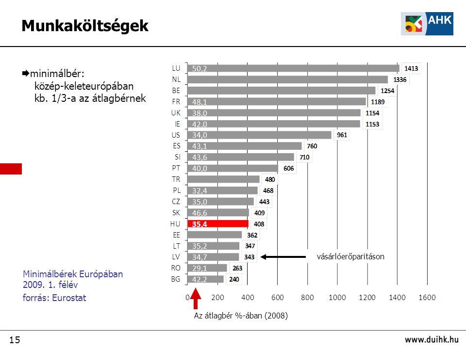 15 Minimálbérek Európában 2009. 1. félév forrás: Eurostat  minimálbér: közép-keleteurópában kb.