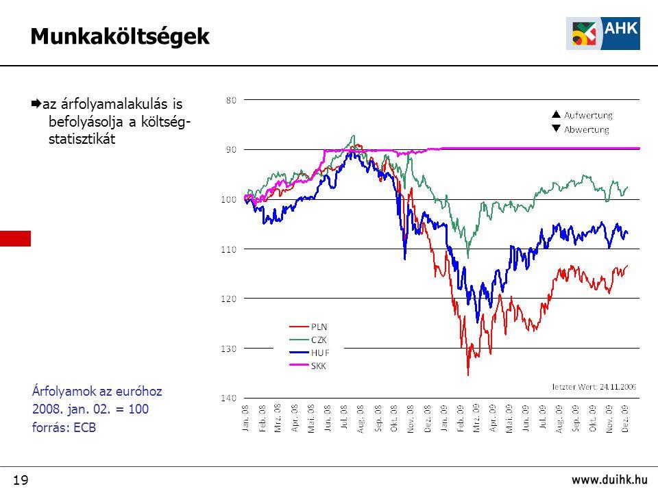 19 Árfolyamok az euróhoz 2008. jan. 02.
