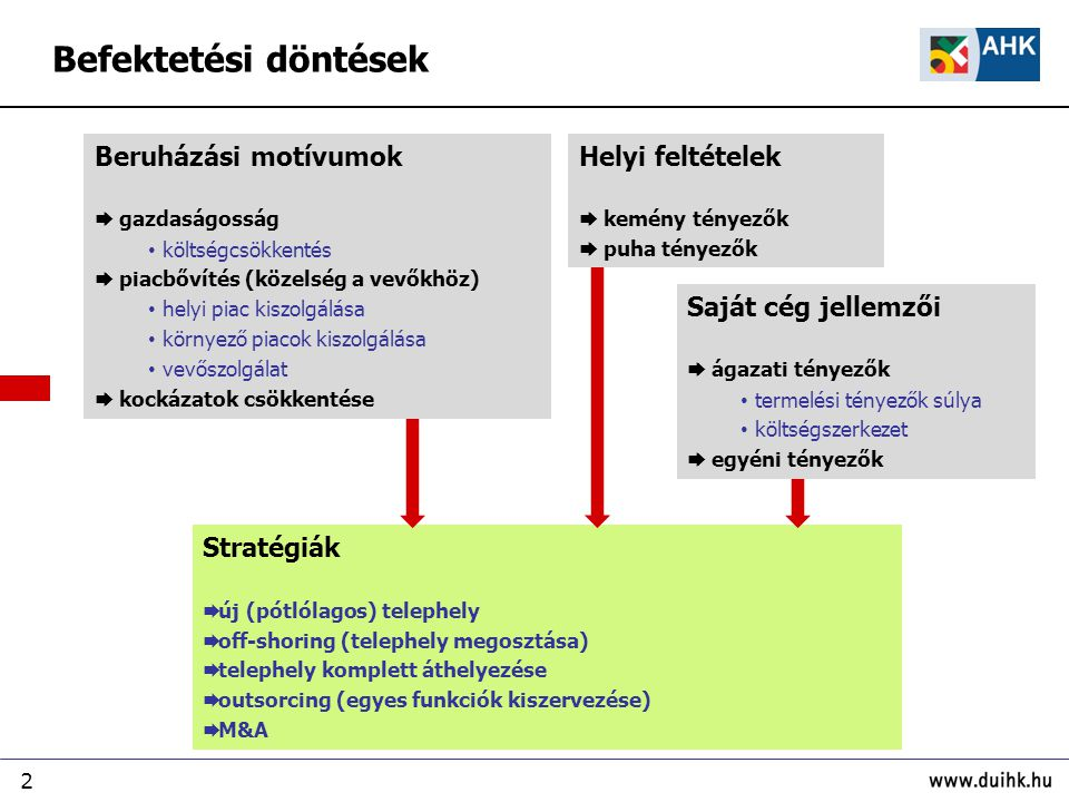 2 Saját cég jellemzői  ágazati tényezők termelési tényezők súlya költségszerkezet  egyéni tényezők Helyi feltételek  kemény tényezők  puha tényezők Beruházási motívumok  gazdaságosság költségcsökkentés  piacbővítés (közelség a vevőkhöz) helyi piac kiszolgálása környező piacok kiszolgálása vevőszolgálat  kockázatok csökkentése Stratégiák  új (pótlólagos) telephely  off-shoring (telephely megosztása)  telephely komplett áthelyezése  outsorcing (egyes funkciók kiszervezése)  M&A Befektetési döntések
