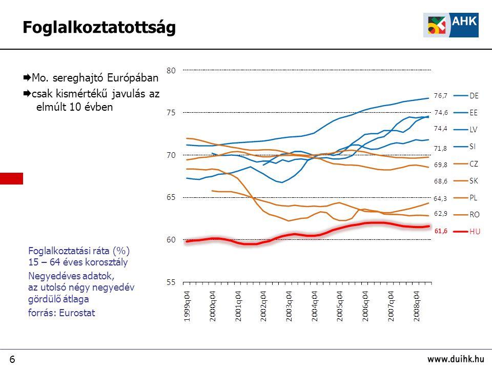 6 Foglalkoztatottság Foglalkoztatási ráta (%) 15 – 64 éves korosztály Negyedéves adatok, az utolsó négy negyedév gördülő átlaga forrás: Eurostat  Mo.