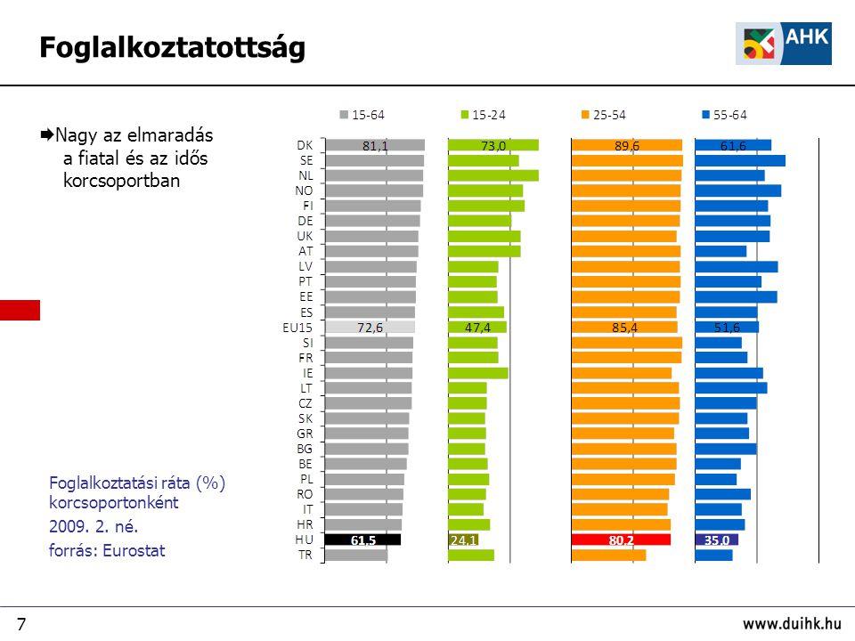 8 Részmunkaidős foglalkoztatás részaránya a teljes foglalkoztatásban (%) 15-64 éves korosztály 2009.