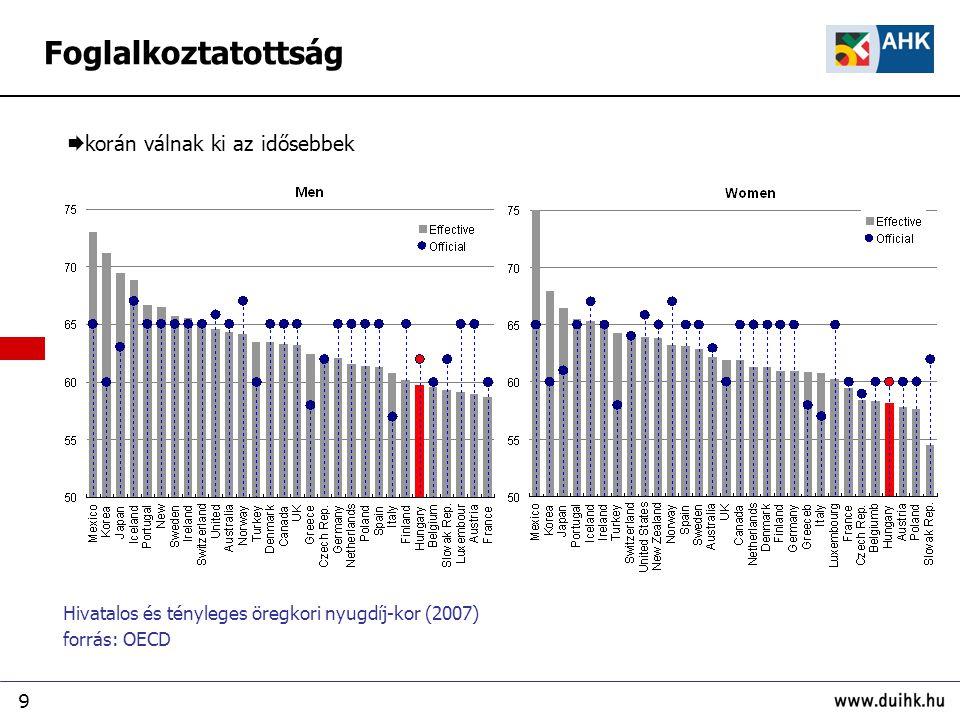 9 Hivatalos és tényleges öregkori nyugdíj-kor (2007) forrás: OECD  korán válnak ki az idősebbek Foglalkoztatottság