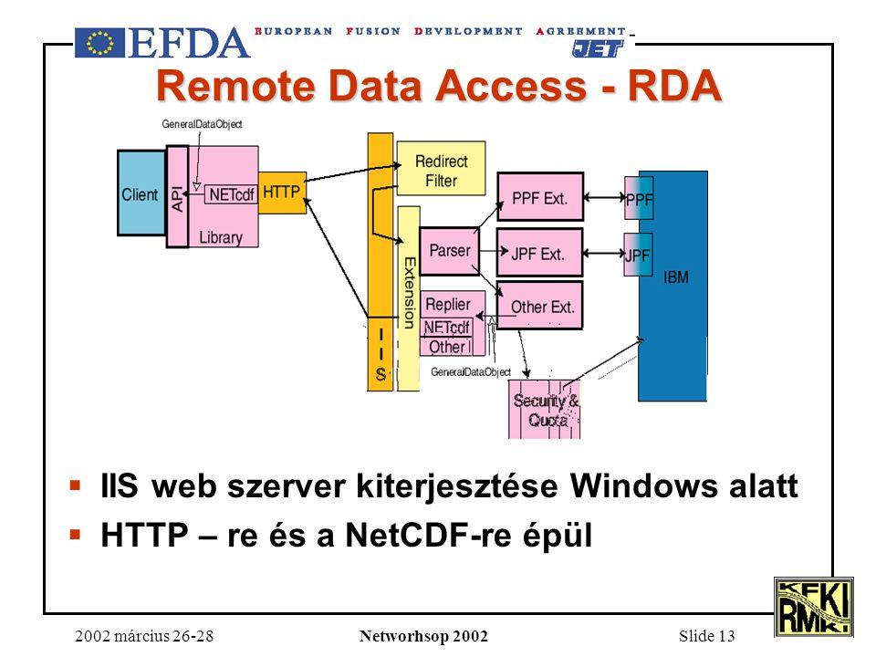 2002 március 26-28Networhsop 2002Slide 13 Remote Data Access - RDA  IIS web szerver kiterjesztése Windows alatt  HTTP – re és a NetCDF-re épül