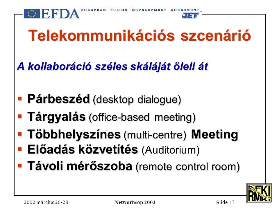 2002 március 26-28Networhsop 2002Slide 17 Telekommunikációs szcenárió A kollaboráció széles skáláját öleli át  Párbeszéd (desktop dialogue)  Tárgyalás (office-based meeting)  Többhelyszínes (multi-centre) Meeting  Előadás közvetítés  Előadás közvetítés (Auditorium)  Távoli mérőszoba (remote control room)