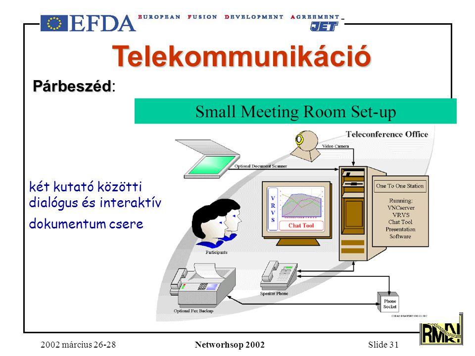 2002 március 26-28Networhsop 2002Slide 31 két kutató közötti dialógus és interaktív dokumentum csere Telekommunikáció Párbeszéd Párbeszéd :
