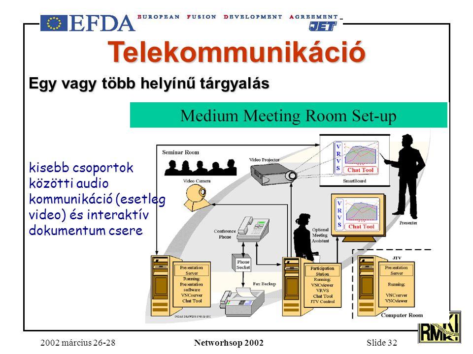 2002 március 26-28Networhsop 2002Slide 32 Telekommunikáció Egy vagy több helyínű tárgyalás kisebb csoportok közötti audio kommunikáció (esetleg video) és interaktív dokumentum csere