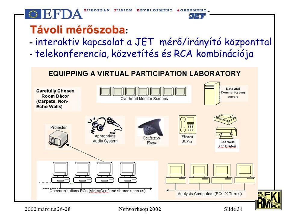 2002 március 26-28Networhsop 2002Slide 34 Távoli mérőszoba Távoli mérőszoba : - interaktiv kapcsolat a JET mérő/irányító központtal - telekonferencia, közvetítés és RCA kombinációja