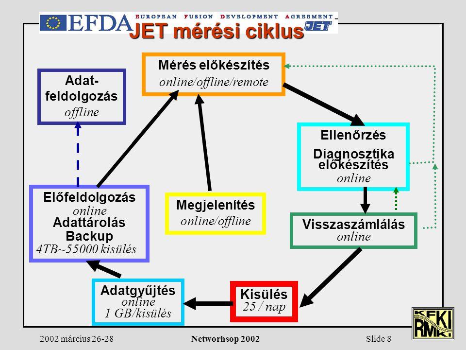 2002 március 26-28Networhsop 2002Slide 8 Mérés előkészítés online/offline/remote Ellenőrzés Diagnosztika előkészítés online Visszaszámlálás online Kisülés 25 / nap Adatgyűjtés online 1 GB/kisülés Előfeldolgozás online Adattárolás Backup 4TB~55000 kisülés Megjelenítés online/offline Adat- feldolgozás offline JET mérési ciklus