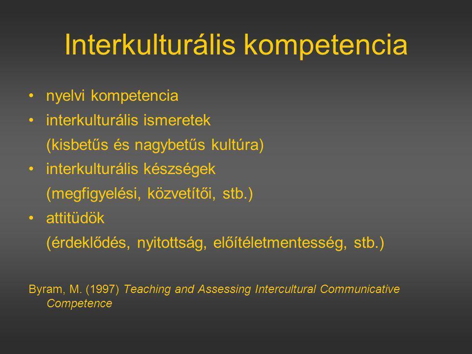 Interkulturális kompetencia nyelvi kompetencia interkulturális ismeretek (kisbetűs és nagybetűs kultúra) interkulturális készségek (megfigyelési, közvetítői, stb.) attitüdök (érdeklődés, nyitottság, előítéletmentesség, stb.) Byram, M.