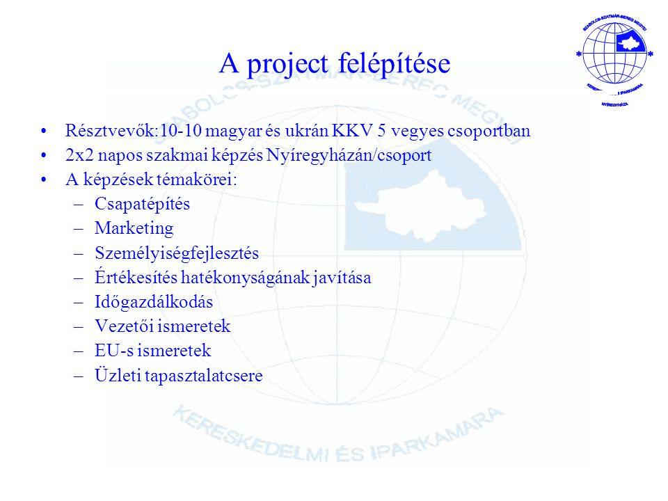 A project felépítése Résztvevők:10-10 magyar és ukrán KKV 5 vegyes csoportban 2x2 napos szakmai képzés Nyíregyházán/csoport A képzések témakörei: –Csapatépítés –Marketing –Személyiségfejlesztés –Értékesítés hatékonyságának javítása –Időgazdálkodás –Vezetői ismeretek –EU-s ismeretek –Üzleti tapasztalatcsere