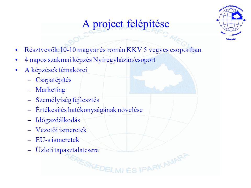 A project felépítése Résztvevők:10-10 magyar és román KKV 5 vegyes csoportban 4 napos szakmai képzés Nyíregyházán/csoport A képzések témakörei –Csapatépítés –Marketing –Személyiség fejlesztés –Értékesítés hatékonyságának növelése –Időgazdálkodás –Vezetői ismeretek –EU-s ismeretek –Üzleti tapasztalatcsere