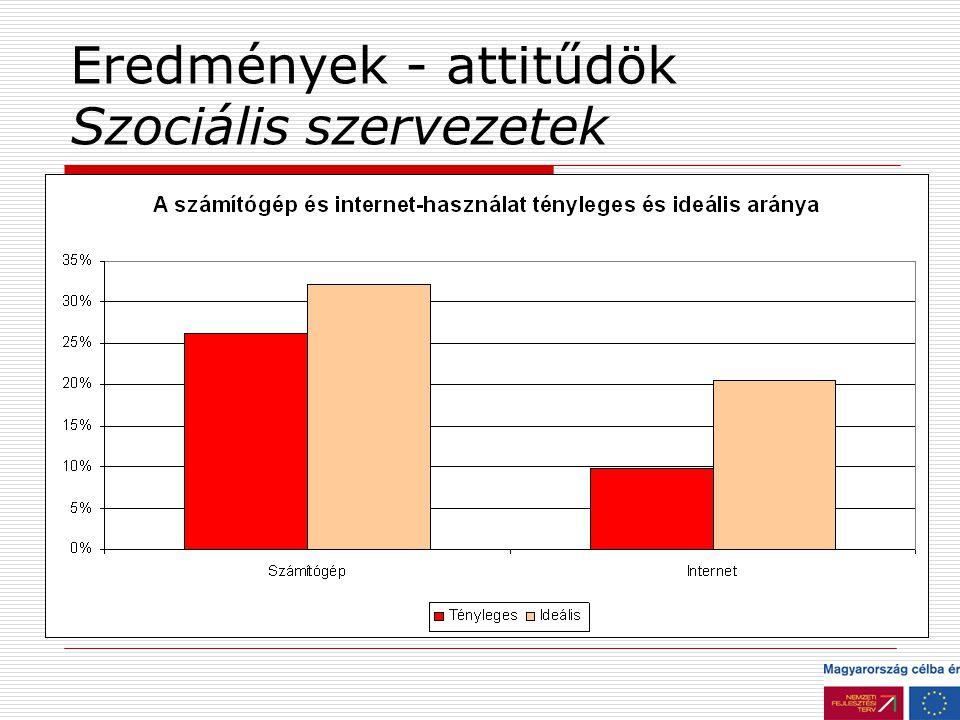 Eredmények - attitűdök Szociális szervezetek