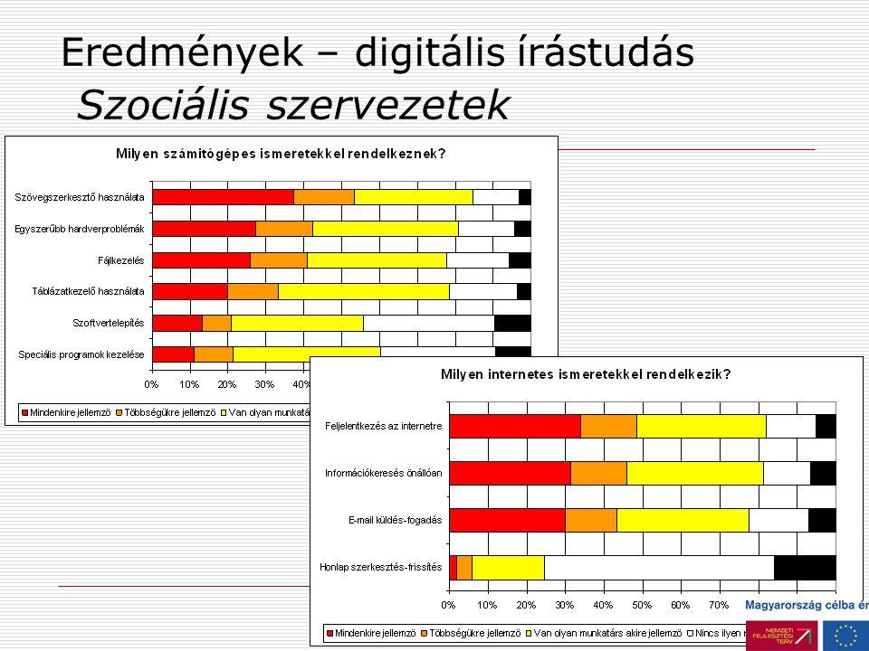 Eredmények – digitális írástudás Gyermekvédelmi szervezetek Munkatársak informatikai felkészültsége Skála átlag Tud speciális programokat kezelni1,68 Képes feljelentkezni az internetre1,76 Képes szövegszerkesztő programmal dolgozni (pl.: MS Word)1,78 Tud e-mailt küldeni és fogadni1,79 Tudja, hogyan kell fájlt kezelni (létrehozás, másolás, tömörítés stb.)2,18 Képes táblázatkezelő programmal dolgozni (pl.: MS Excel)2,34 Képes egyszerűbb hardver-problémák (pl.
