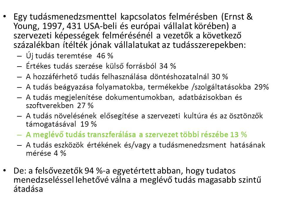 Egy tudásmenedzsmenttel kapcsolatos felmérésben (Ernst & Young, 1997, 431 USA-beli és európai vállalat körében) a szervezeti képességek felmérésénél a
