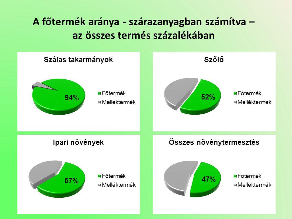 A főtermék aránya - szárazanyagban számítva – az összes termés százalékában