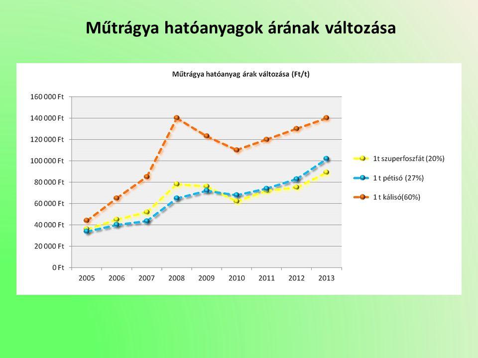 Műtrágya hatóanyagok árának változása