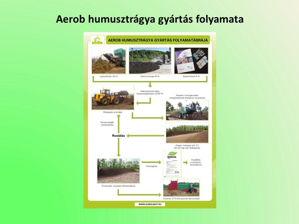 Aerob humusztrágya gyártás folyamata