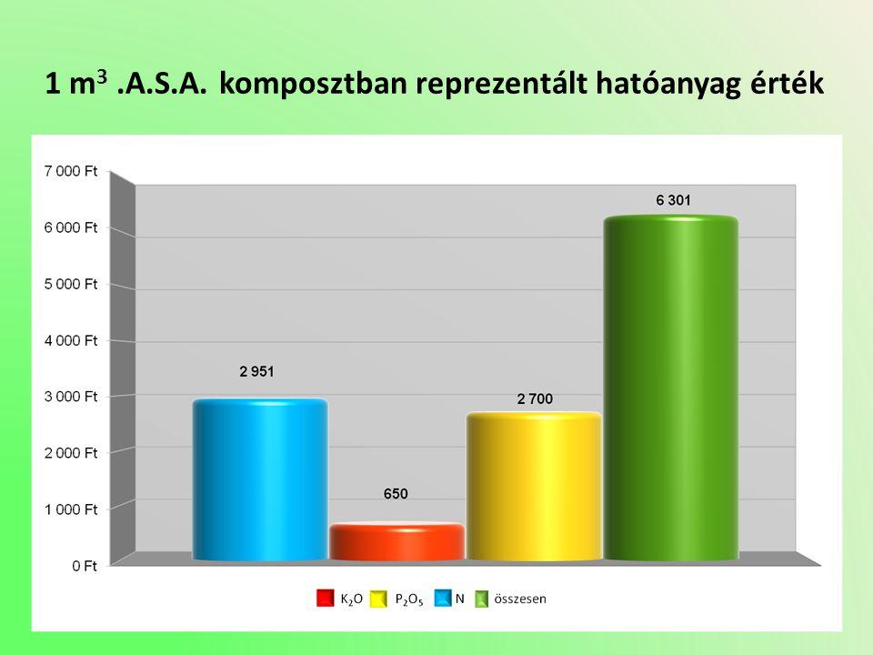 1 m 3.A.S.A. komposztban reprezentált hatóanyag érték