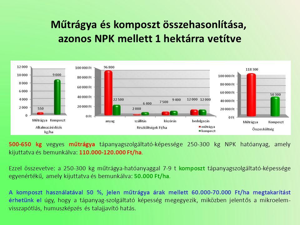 Műtrágya és komposzt összehasonlítása, azonos NPK mellett 1 hektárra vetítve 500-650 kg vegyes műtrágya tápanyagszolgáltató-képessége 250-300 kg NPK h
