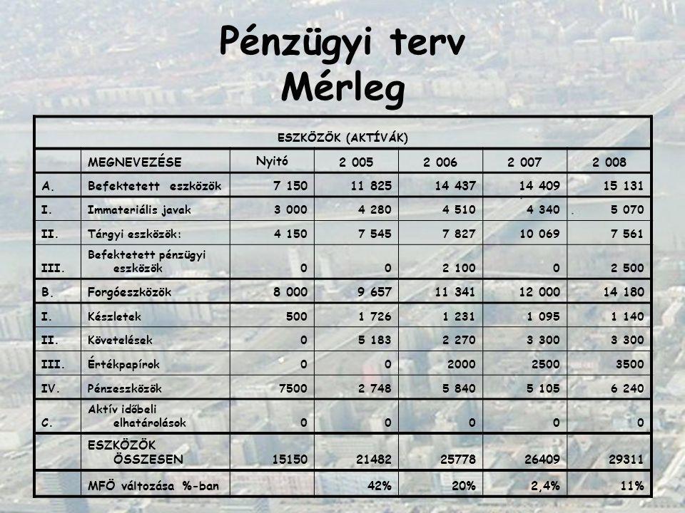Pénzügyi terv Mérleg ESZKÖZÖK (AKTÍVÁK) MEGNEVEZÉSE Nyitó 2 0052 0062 0072 008 A.Befektetett eszközök7 15011 82514 43714 40915 131 I.Immateriális java