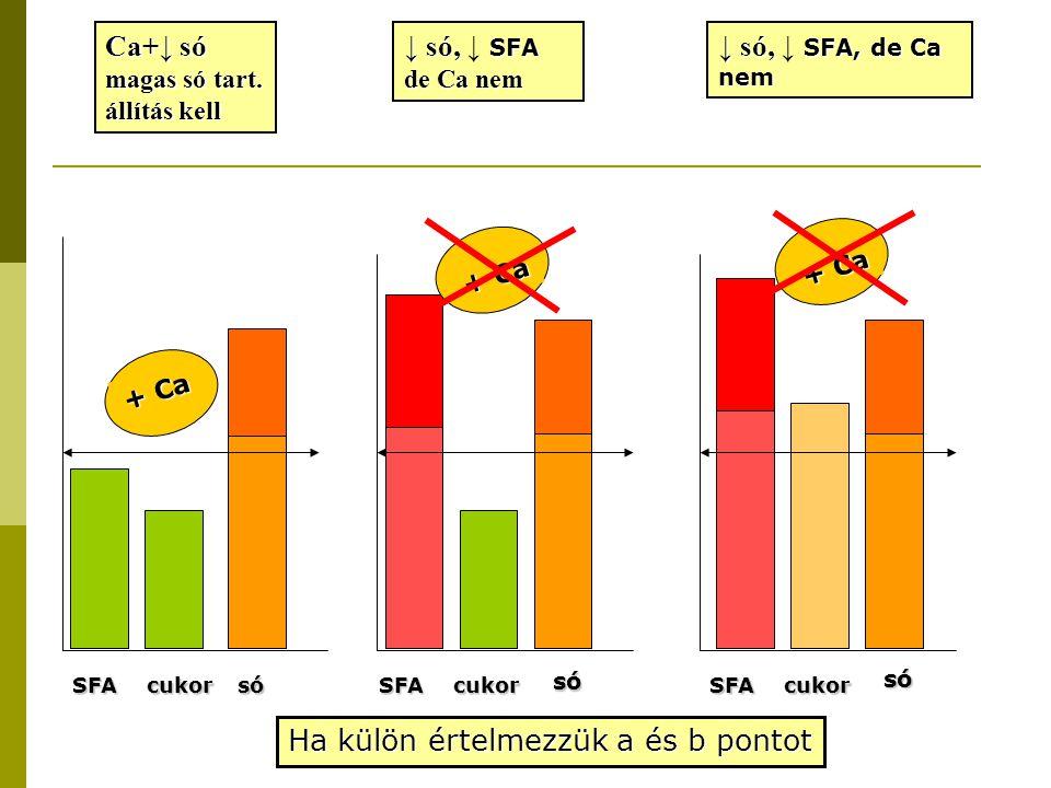 SFAcukorsó Ca+↓ só magas só tart. állítás kell + Ca SFAcukor só ↓ só, SFA ↓ só, ↓ SFA de Ca nem + Ca SFAcukor só ↓ só, SFA, de Ca nem ↓ só, ↓ SFA, de