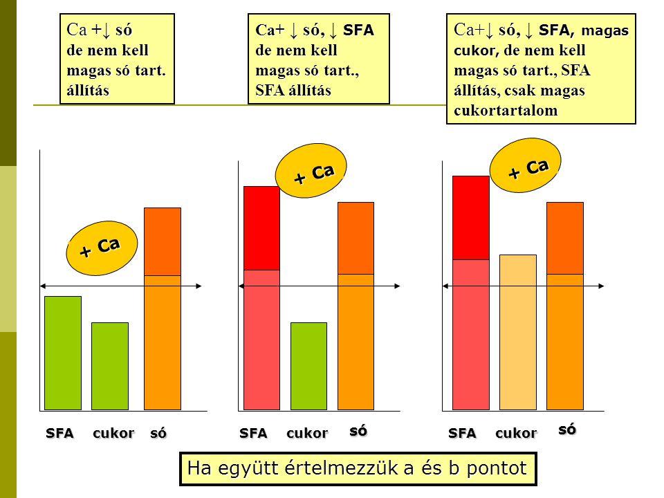 SFAcukorsó Ca +↓ só de nem kell magas só tart. állítás + Ca SFAcukor só Ca+ ↓ só, SFA Ca+ ↓ só, ↓ SFA de nem kell magas só tart., SFA állítás + Ca SFA