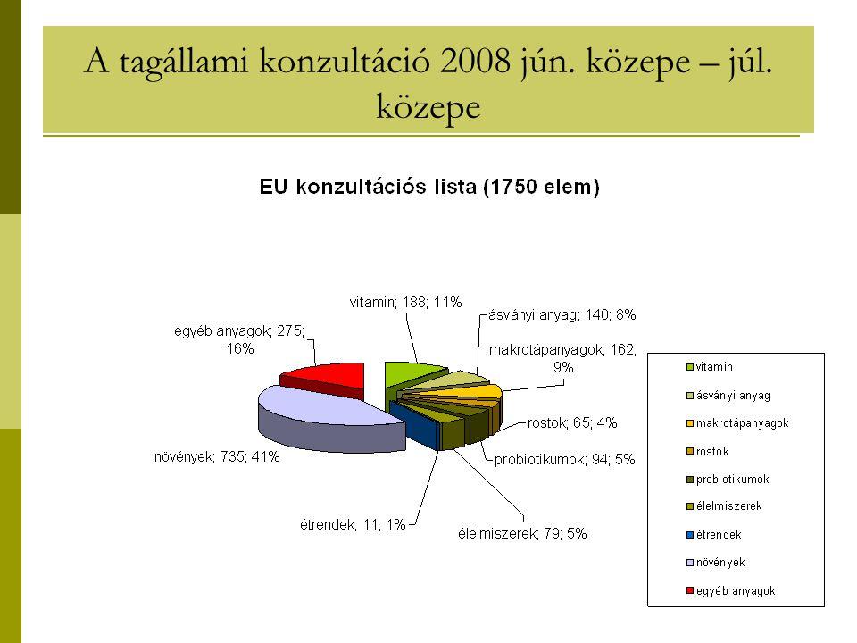 A tagállami konzultáció 2008 jún. közepe – júl. közepe