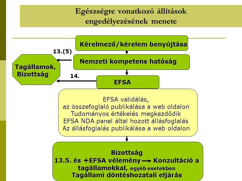Egészségre vonatkozó állítások engedélyezésének menete Kérelmező/kérelem benyújtása Nemzeti kompetens hatóság Tagállamok, Bizottság Bizottság EFSA EFS