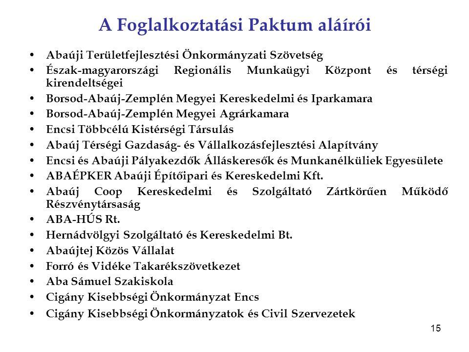 15 A Foglalkoztatási Paktum aláírói Abaúji Területfejlesztési Önkormányzati Szövetség Észak-magyarországi Regionális Munkaügyi Központ és térségi kire