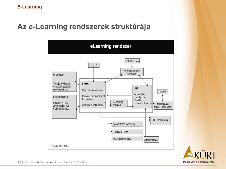 E-Learning KÜRT Zrt. Információmenedzsment www.kurt.hu © 2007 KÜRT Zrt. Az e-Learning rendszerek struktúrája