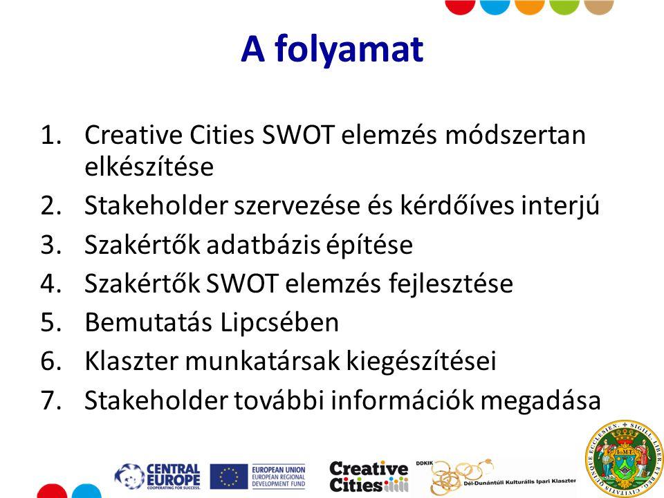 Put your logo here A folyamat 1.Creative Cities SWOT elemzés módszertan elkészítése 2.Stakeholder szervezése és kérdőíves interjú 3.Szakértők adatbázis építése 4.Szakértők SWOT elemzés fejlesztése 5.Bemutatás Lipcsében 6.Klaszter munkatársak kiegészítései 7.Stakeholder további információk megadása