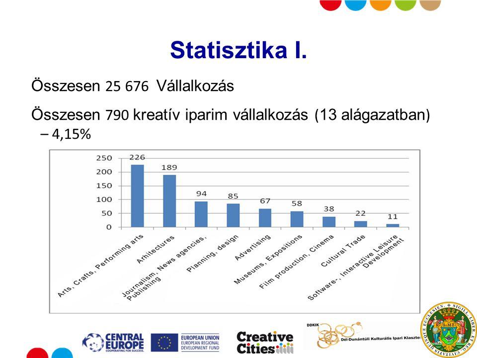 Put your logo here Statisztika I.