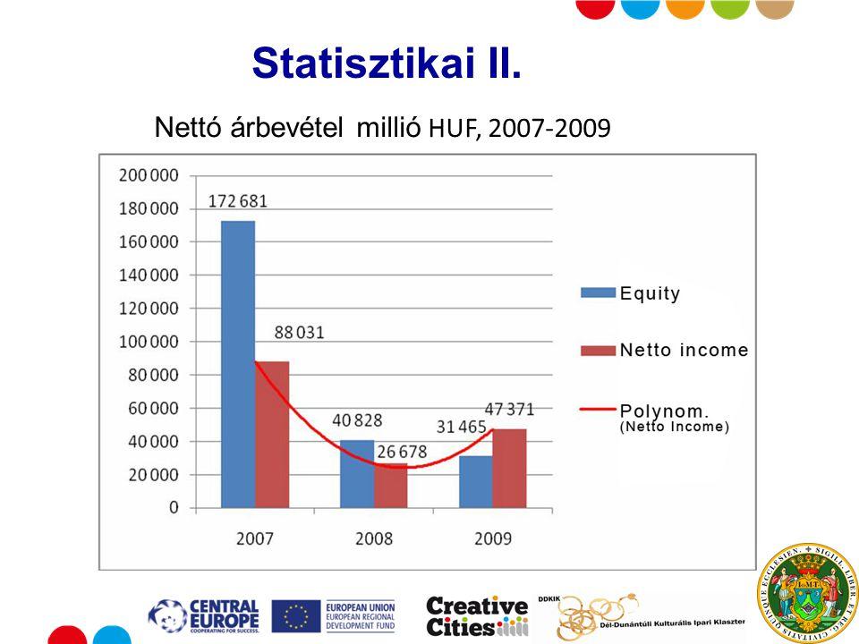 Put your logo here Statisztikai II. Nettó árbevétel millió HUF, 2007-2009
