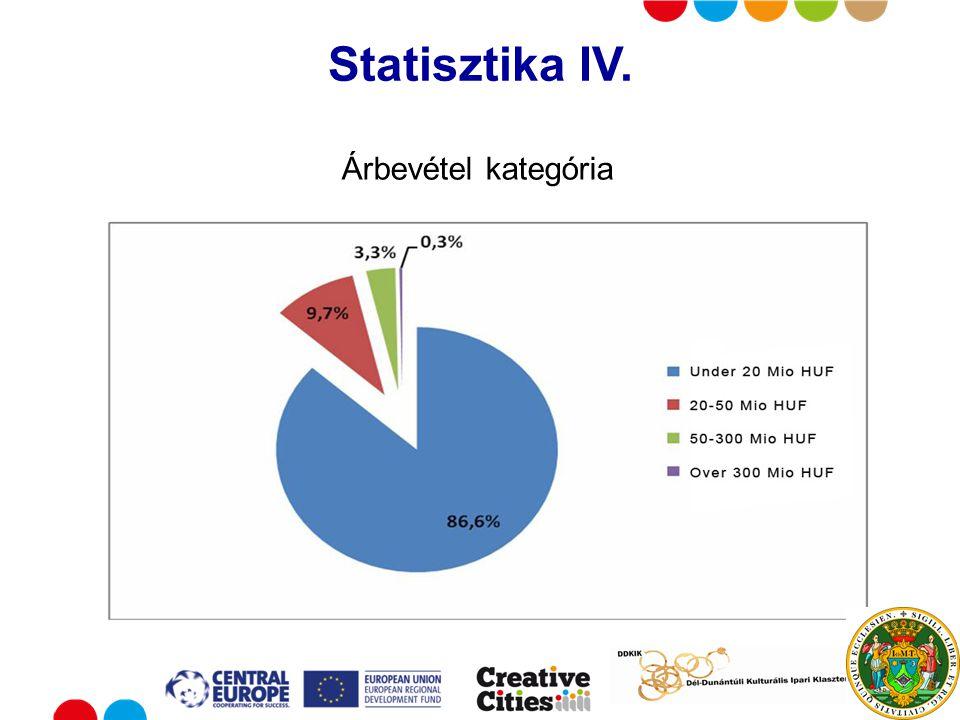 Put your logo here Statisztika IV. Árbevétel kategória