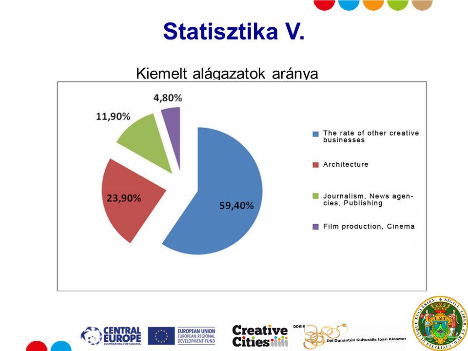 Put your logo here Statisztika V. Kiemelt alágazatok aránya