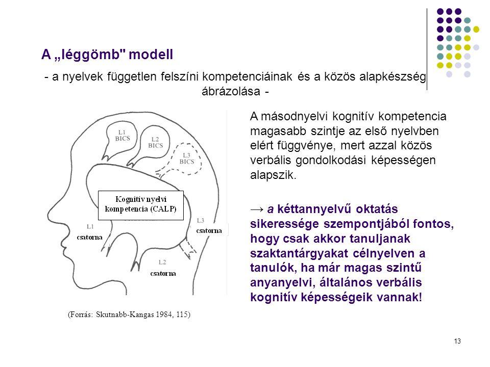 13 (Forrás: Skutnabb-Kangas 1984, 115) A másodnyelvi kognitív kompetencia magasabb szintje az első nyelvben elért függvénye, mert azzal közös verbális