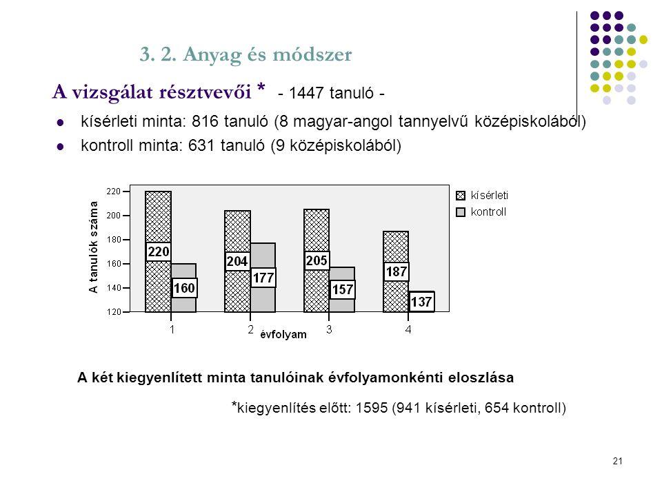 21 kísérleti minta: 816 tanuló (8 magyar-angol tannyelvű középiskolából) kontroll minta: 631 tanuló (9 középiskolából) * kiegyenlítés előtt: 1595 (941