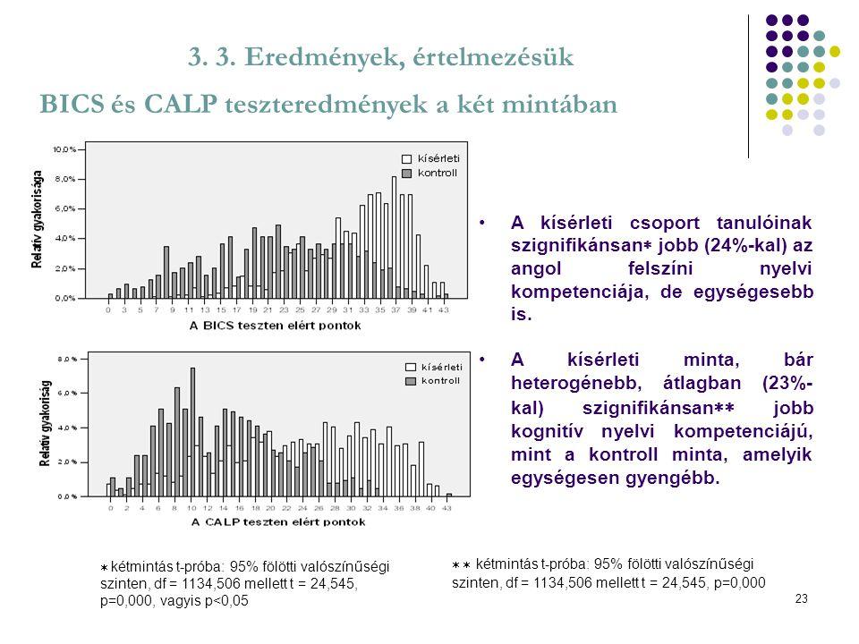 23 3. 3. Eredmények, értelmezésük BICS és CALP teszteredmények a két mintában A kísérleti csoport tanulóinak szignifikánsan  jobb (24%-kal) az angol