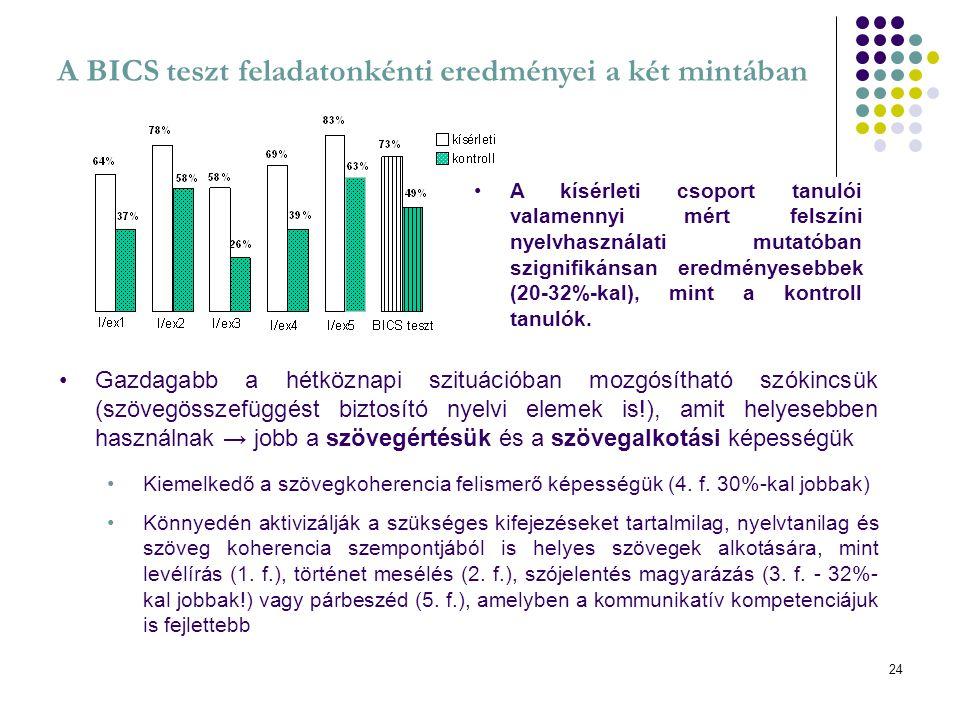 24 A BICS teszt feladatonkénti eredményei a két mintában A kísérleti csoport tanulói valamennyi mért felszíni nyelvhasználati mutatóban szignifikánsan