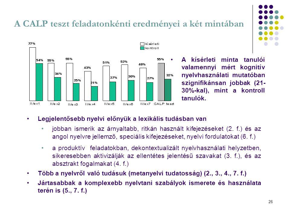 26 A CALP teszt feladatonkénti eredményei a két mintában A kísérleti minta tanulói valamennyi mért kognitív nyelvhasználati mutatóban szignifikánsan j