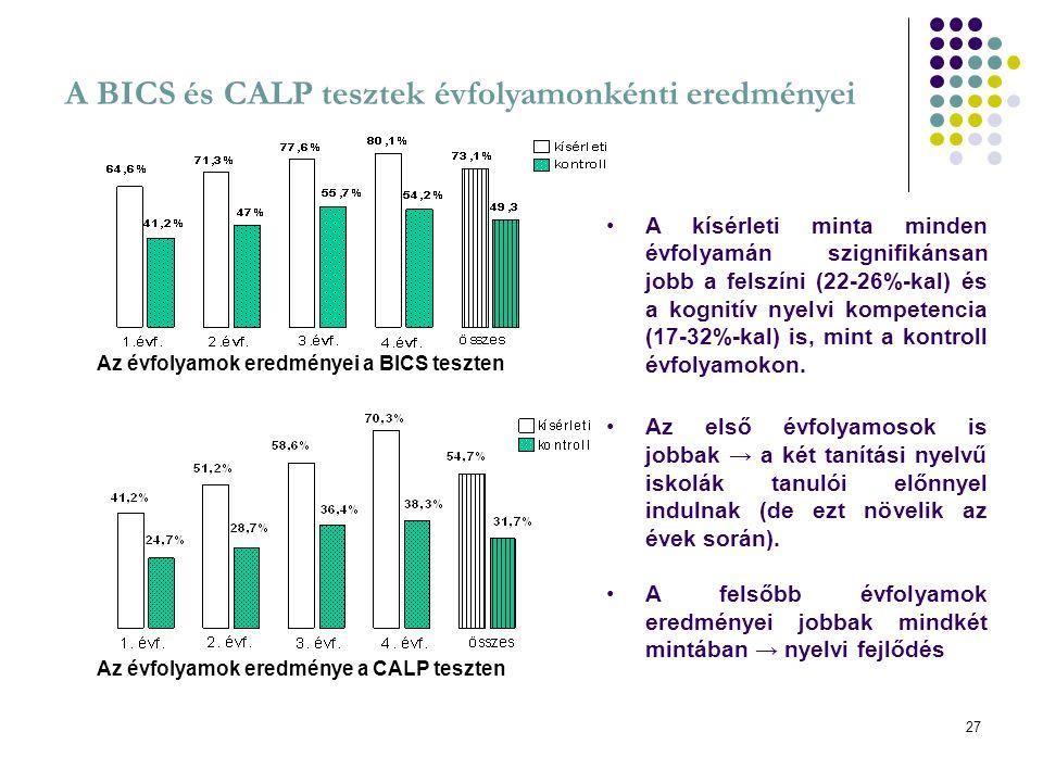 27 A BICS és CALP tesztek évfolyamonkénti eredményei A kísérleti minta minden évfolyamán szignifikánsan jobb a felszíni (22-26%-kal) és a kognitív nye