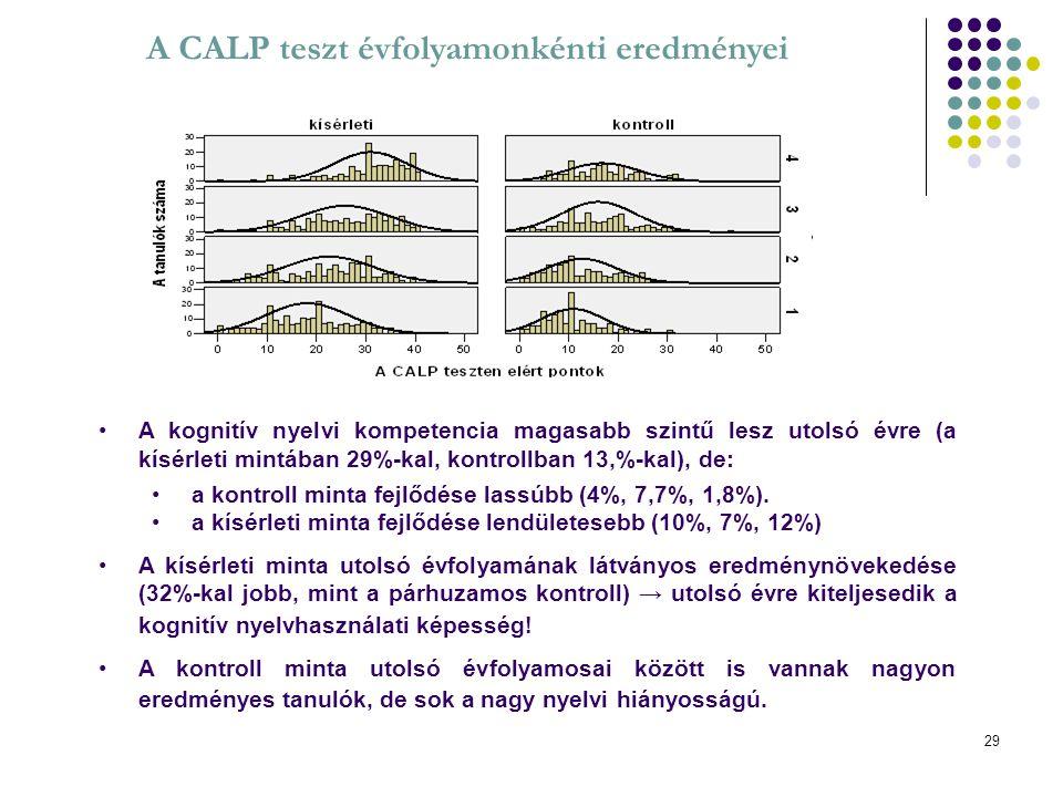 29 A CALP teszt évfolyamonkénti eredményei A kognitív nyelvi kompetencia magasabb szintű lesz utolsó évre (a kísérleti mintában 29%-kal, kontrollban 1