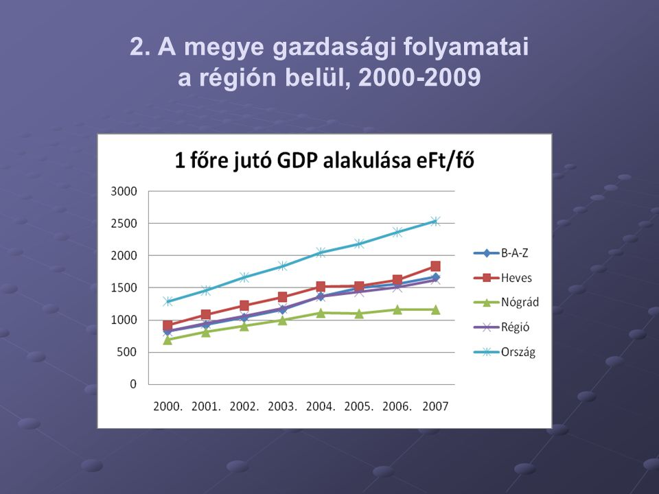 2. A megye gazdasági folyamatai a régión belül, 2000-2009
