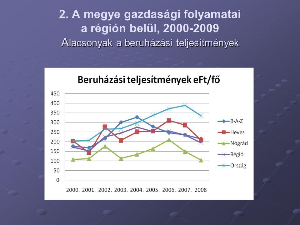 A lacsonyak a beruházási teljesítmények 2.