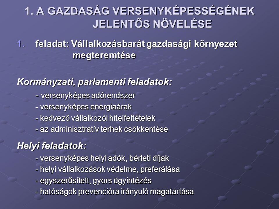 1.A GAZDASÁG VERSENYKÉPESSÉGÉNEK JELENTŐS NÖVELÉSE 2.