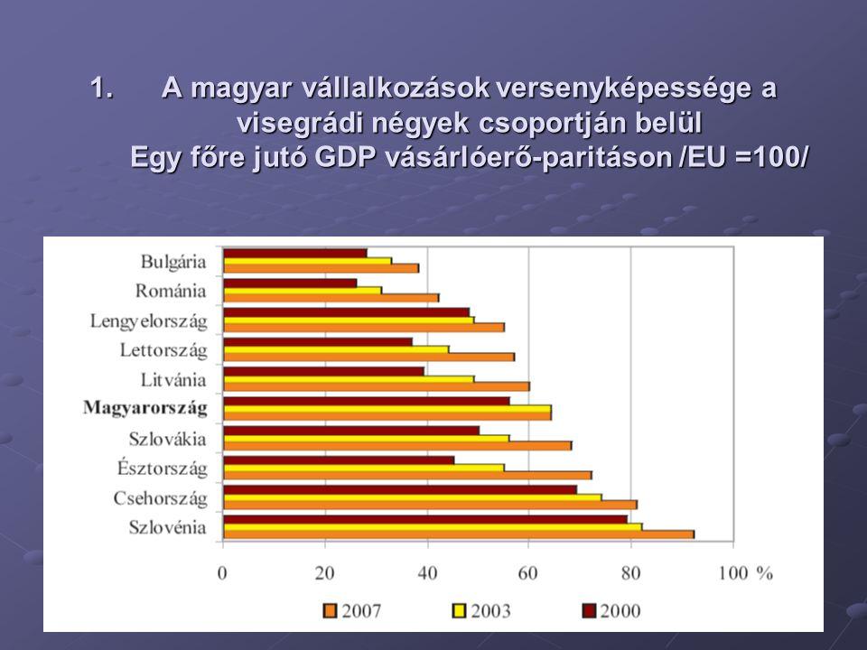 1.A magyar vállalkozások versenyképessége a visegrádi négyek csoportján belül Egy főre jutó GDP vásárlóerő-paritáson /EU =100/