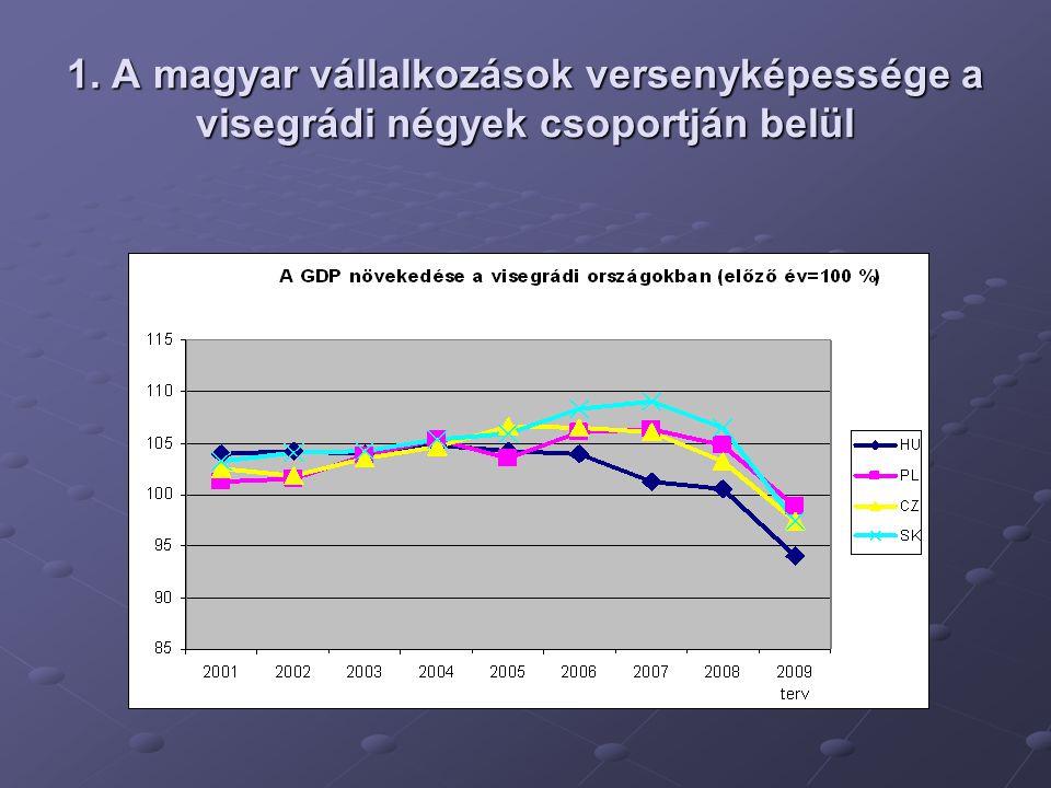 1. A magyar vállalkozások versenyképessége a visegrádi négyek csoportján belül