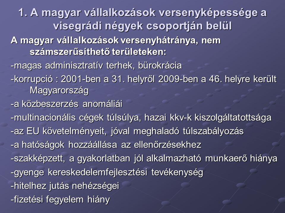 A magyar vállalkozások versenyhátránya, nem számszerűsíthető területeken: -magas adminisztratív terhek, bürokrácia -korrupció : 2001-ben a 31.