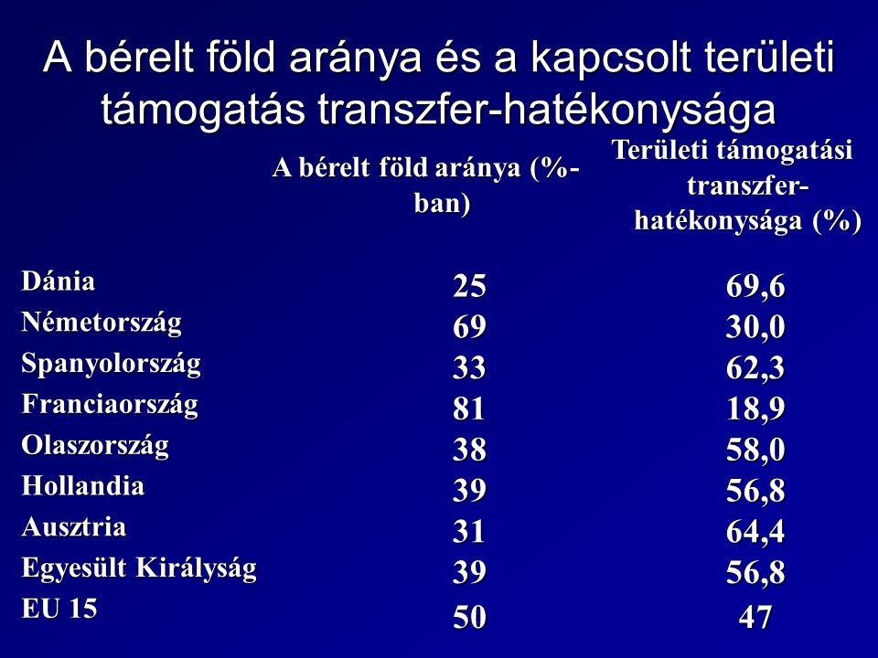 A bérelt föld aránya és a kapcsolt területi támogatás transzfer-hatékonysága A bérelt föld aránya (%- ban) Területi támogatási transzfer- hatékonysága (%) Dánia 2569,6 Németország 6930,0 Spanyolország 3362,3 Franciaország 8118,9 Olaszország 3858,0 Hollandia 3956,8 Ausztria 3164,4 Egyesült Királyság 3956,8 EU 15 5047